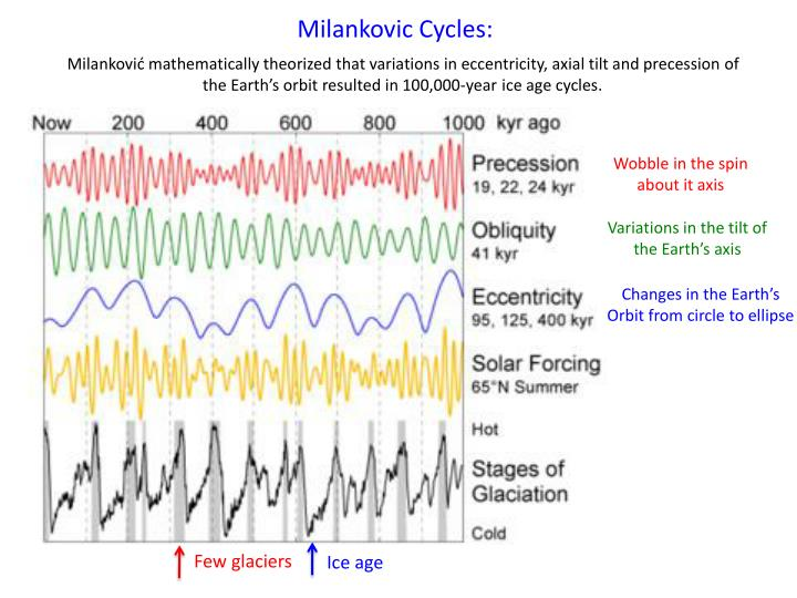 Milankovic Cycles Geakring Friesland